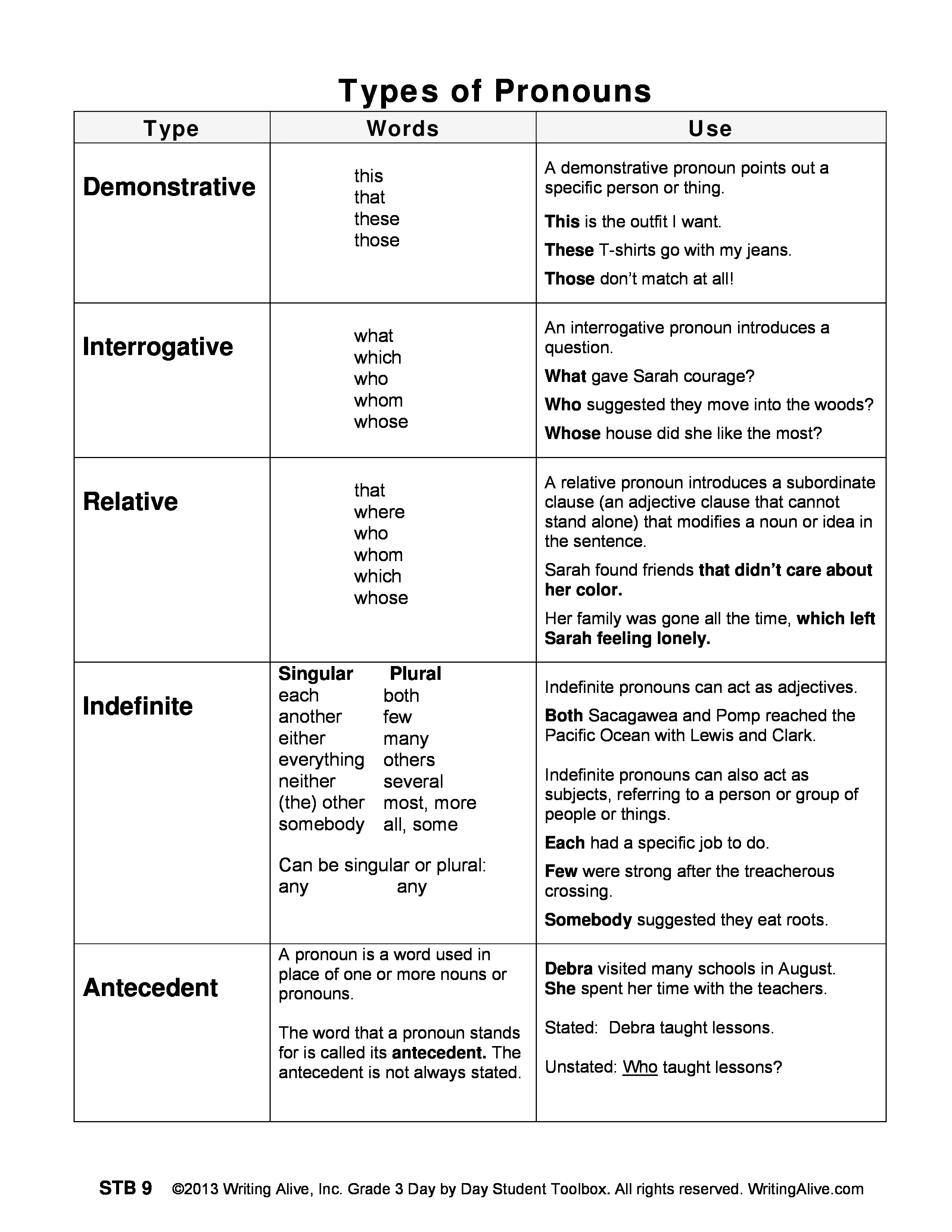 worksheet Types Of Pronouns Worksheet writing alive web applications 3 grammar types of pronouns